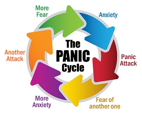 panic-attacks