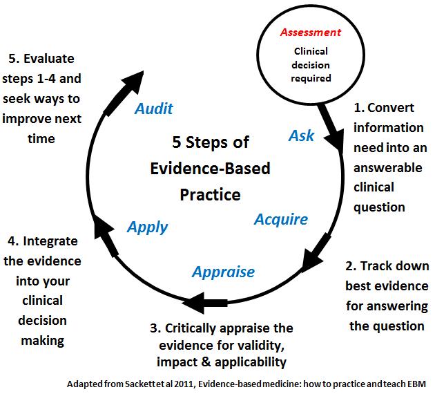 five_steps_of_ebp
