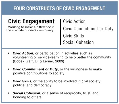 constructs-civic-engagement