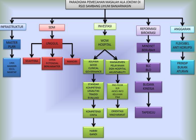 Paradigma Pemecahan masalah Ala Jokowi RSJ SAmLI.JPG